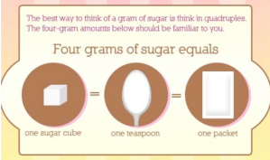 4 grams of sugar = 1 sugar packet